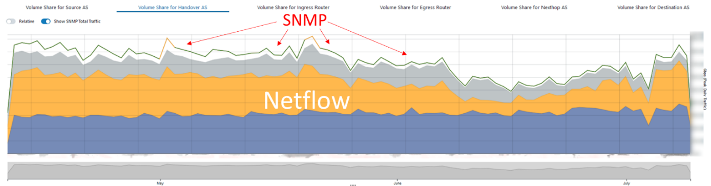 Comparing Netflow and SNMP