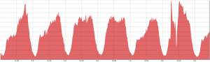 This network shows a spike in Fastly traffic